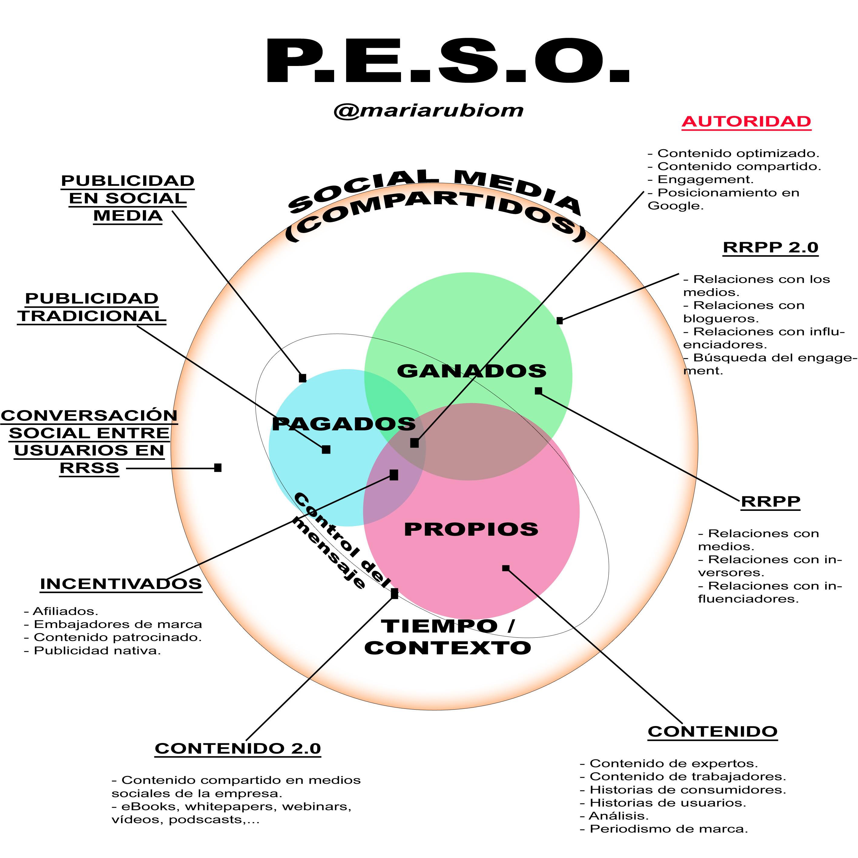 Reinterpretación sistema PESO - Comunicación María Rubio