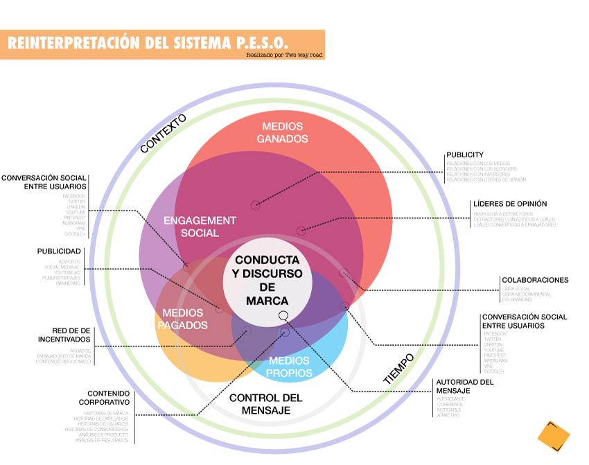 Reinterpretación sistema PESO