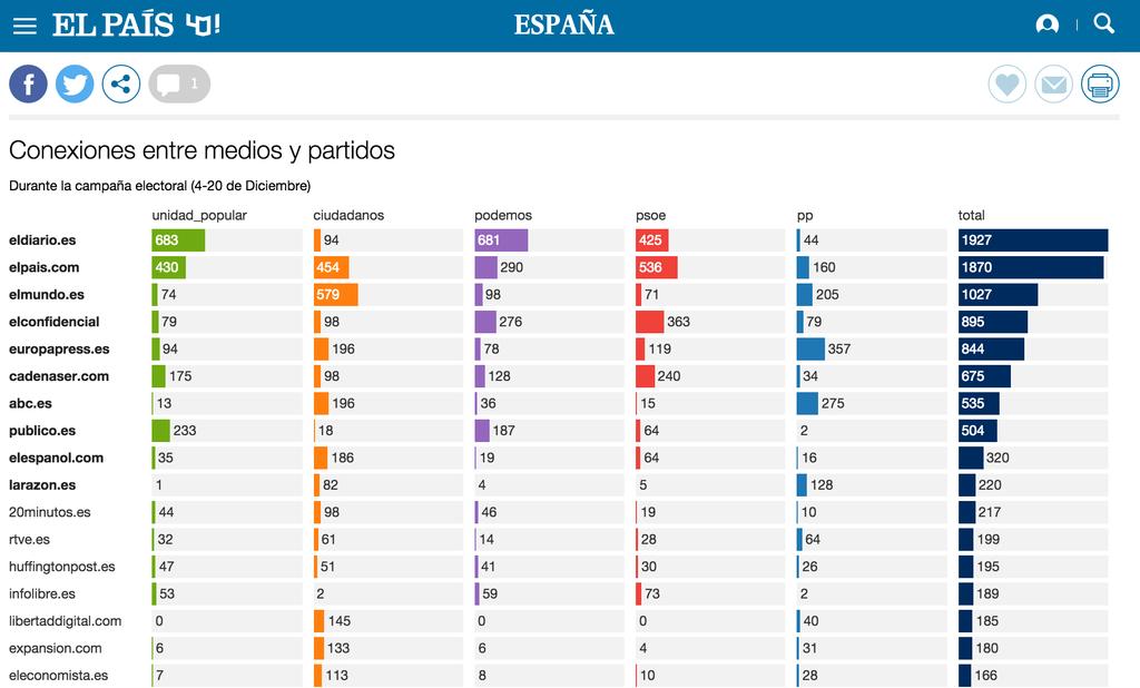 El País - conexiones entre medios y partidos.png