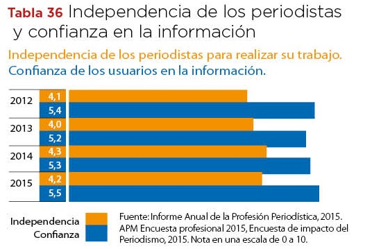 Tabla36_independencia periodistas y confianza información