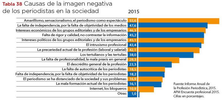 Tabla38 causas imagen negativa periodistas