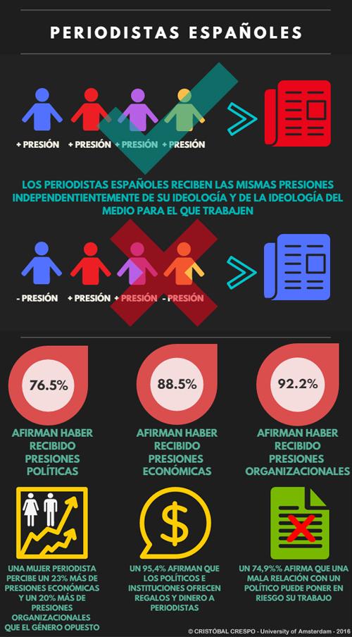 infografía - presiones a los periodistas españoles