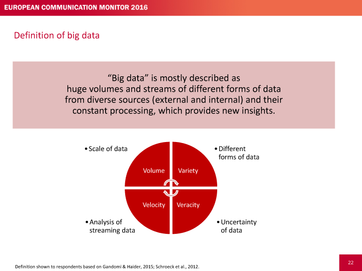 Definición de Big Data