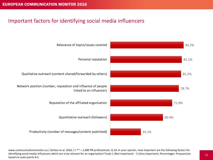 Factores para identificar a los influencers en Social Media