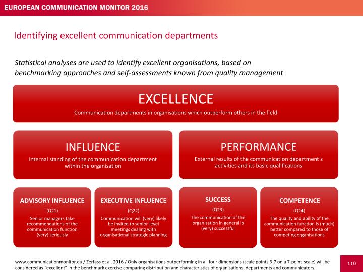 Las 4 competencias que definen la excelencia de un departamento de Comunicación