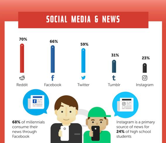 los millennials y los adolescentes se informan por Facebook e Instagram