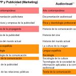Comparativas entre grados de Comunicación