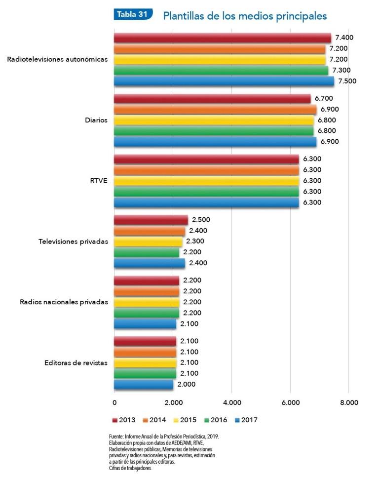 La situación del periodismo y de los periodistas en España: evolución cifras de trabajadores en los medios de comunicación principales