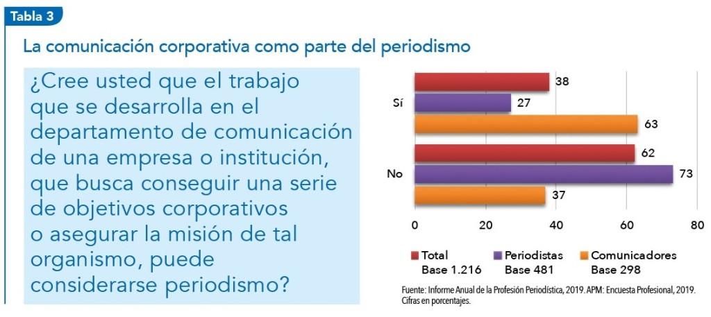 La situación del periodismo y de los periodistas en España: La comunicación corporativa como parte del periodismo