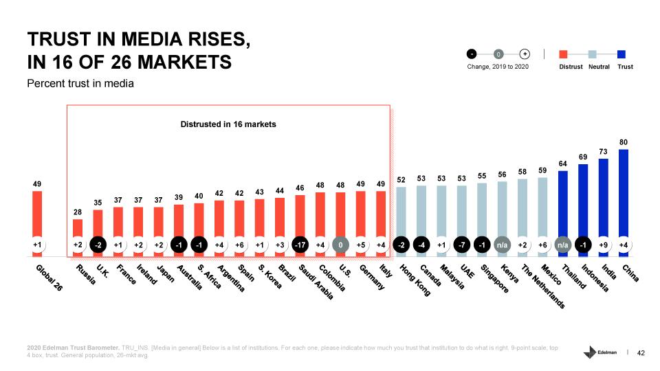 confianza en los medios por países - Edelman Trust Barometer