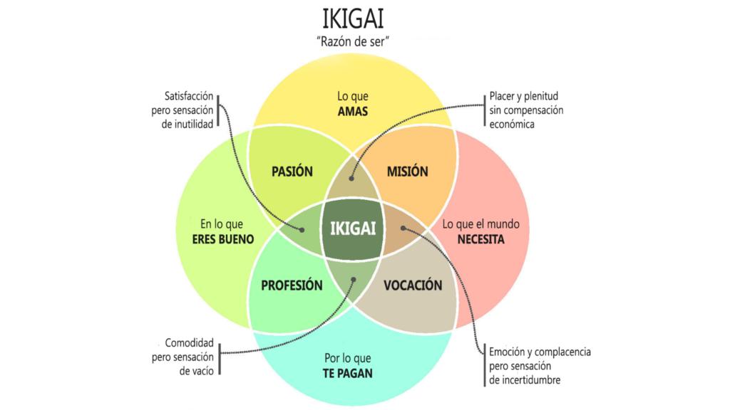 Ikigai - propósito